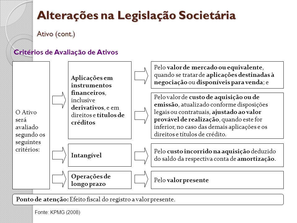 Alterações na Legislação Societária Ativo (cont.) Critérios de Avaliação de Ativos O Ativo será avaliado segundo os seguintes critérios: Aplicações em