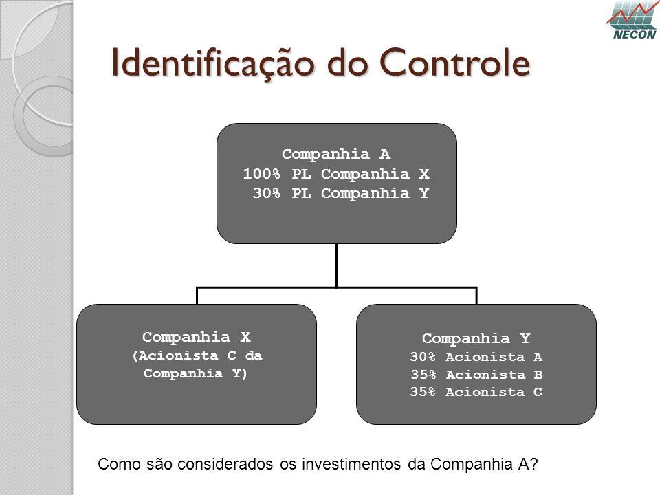 Identificação do Controle Companhia A 100% PL Companhia X 30% PL Companhia Y Companhia X (Acionista C da Companhia Y) Companhia Y 30% Acionista A 35%