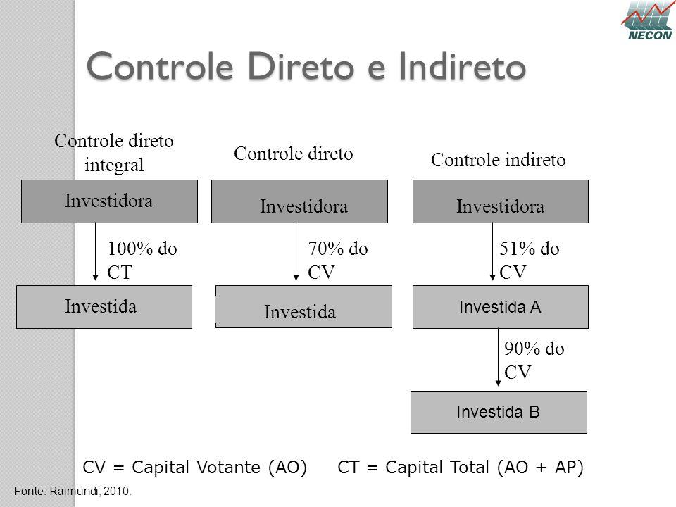 Controle Direto e Indireto Controle direto integral Controle direto Controle indireto Investidora Investida 100% do CT CV = Capital Votante (AO) CT =
