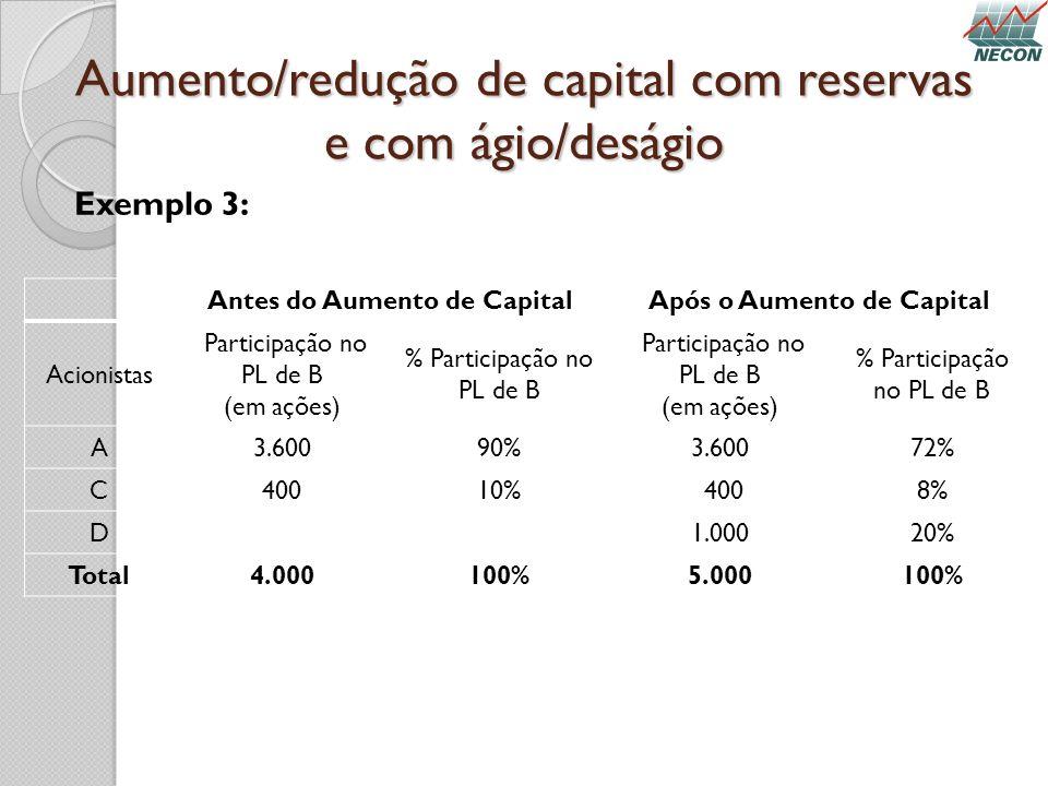 Aumento/redução de capital com reservas e com ágio/deságio Exemplo 3: Antes do Aumento de CapitalApós o Aumento de Capital Acionistas Participação no