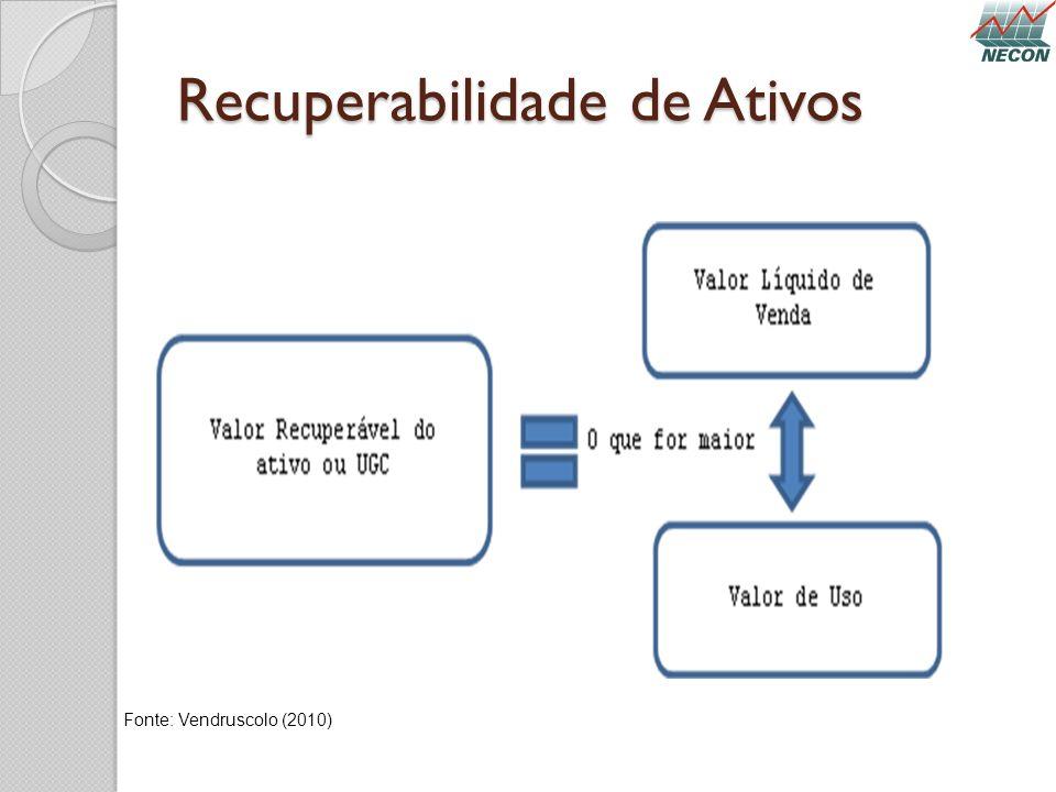 Recuperabilidade de Ativos Fonte: Vendruscolo (2010)