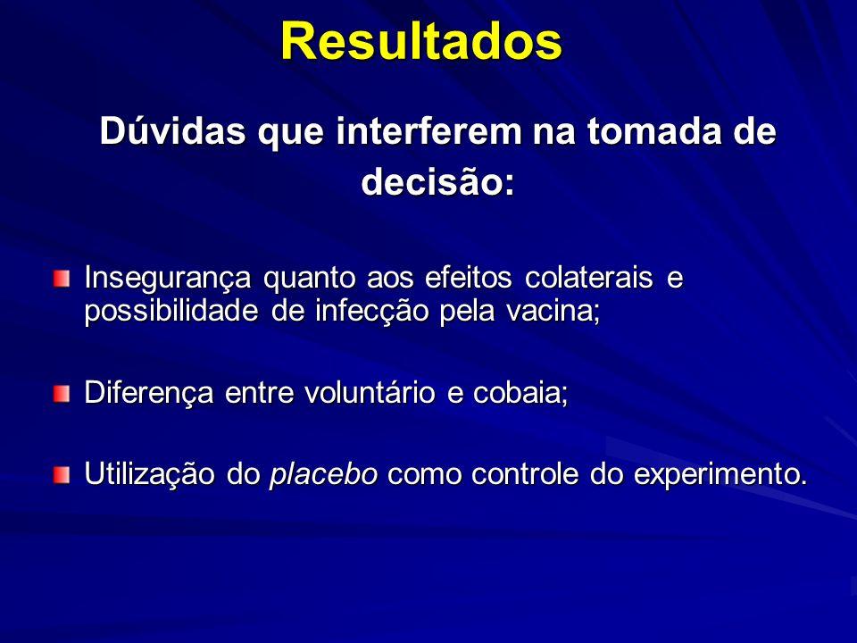 Resultados Dúvidas que interferem na tomada de decisão: Insegurança quanto aos efeitos colaterais e possibilidade de infecção pela vacina; Diferença entre voluntário e cobaia; Utilização do placebo como controle do experimento.