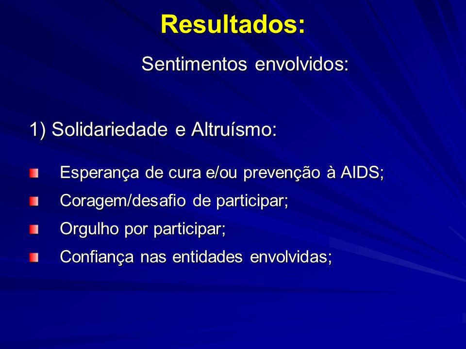 Resultados: Sentimentos envolvidos: Sentimentos envolvidos: 1) Solidariedade e Altruísmo: Esperança de cura e/ou prevenção à AIDS; Coragem/desafio de participar; Orgulho por participar; Confiança nas entidades envolvidas;