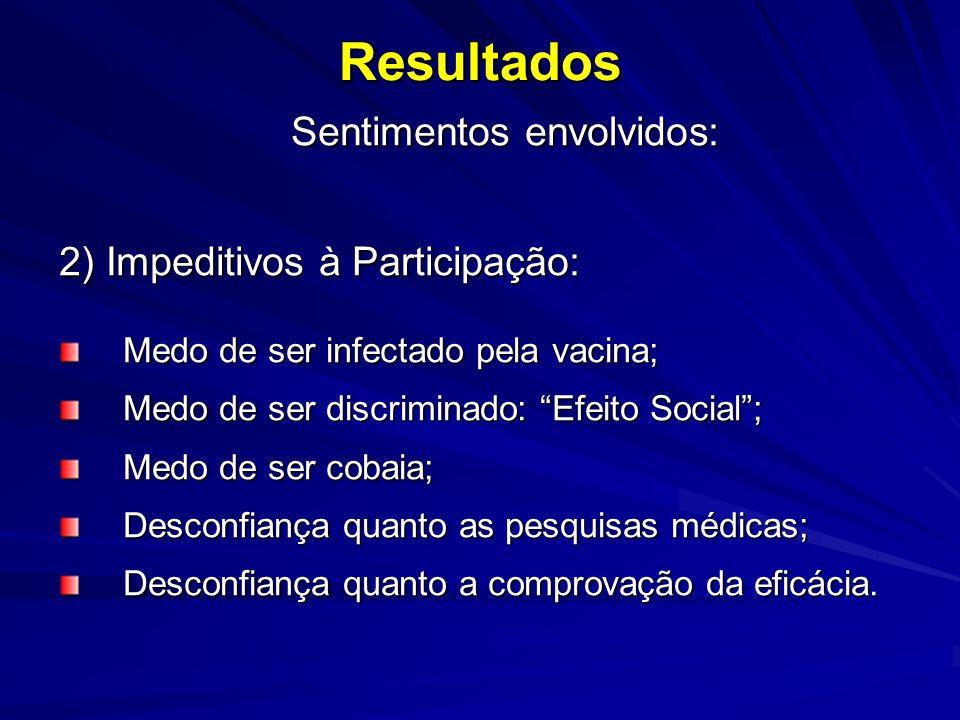 Resultados Sentimentos envolvidos: Sentimentos envolvidos: 2) Impeditivos à Participação: Medo de ser infectado pela vacina; Medo de ser discriminado: Efeito Social; Medo de ser cobaia; Desconfiança quanto as pesquisas médicas; Desconfiança quanto a comprovação da eficácia.