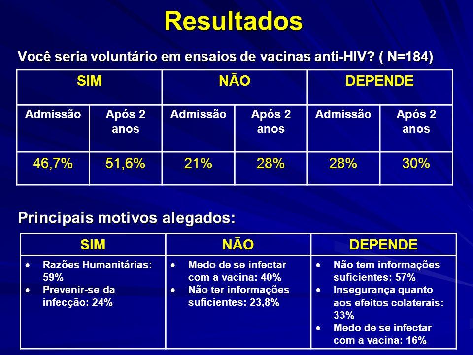Resultados Você seria voluntário em ensaios de vacinas anti-HIV.