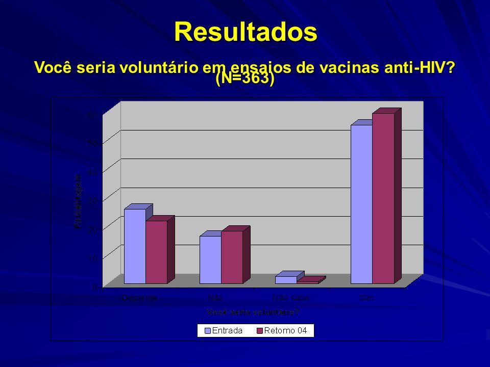 Resultados Você seria voluntário em ensaios de vacinas anti-HIV? (N=363)