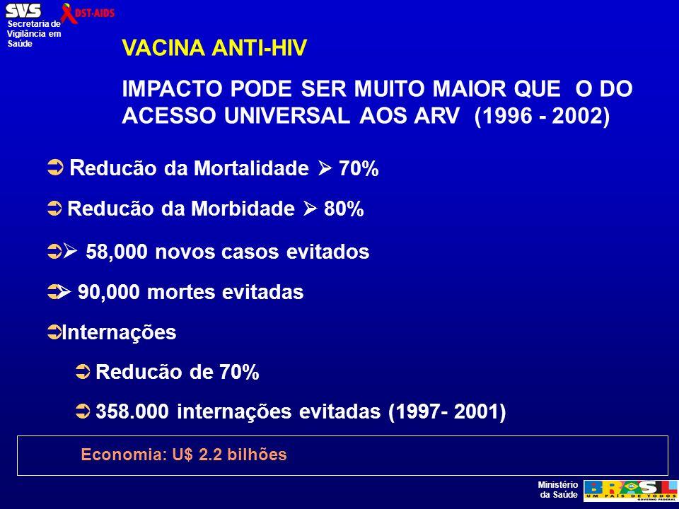 Ministério da Saúde Secretaria de Vigilância em Saúde R educão da Mortalidade 70% Reducão da Morbidade 80% 58,000 novos casos evitados 90,000 mortes evitadas Internações Reducão de 70% 358.000 internações evitadas (1997- 2001) Economia: U$ 2.2 bilhões VACINA ANTI-HIV IMPACTO PODE SER MUITO MAIOR QUE O DO ACESSO UNIVERSAL AOS ARV (1996 - 2002)