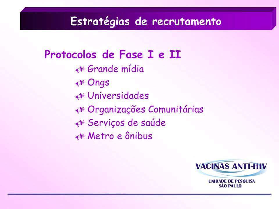 Estratégias de recrutamento Protocolos de Fase I e II Grande mídia Ongs Universidades Organizações Comunitárias Serviços de saúde Metro e ônibus