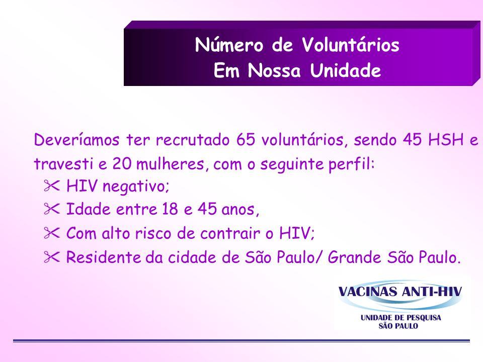 Número de Voluntários Em Nossa Unidade Deveríamos ter recrutado 65 voluntários, sendo 45 HSH e travesti e 20 mulheres, com o seguinte perfil: HIV nega