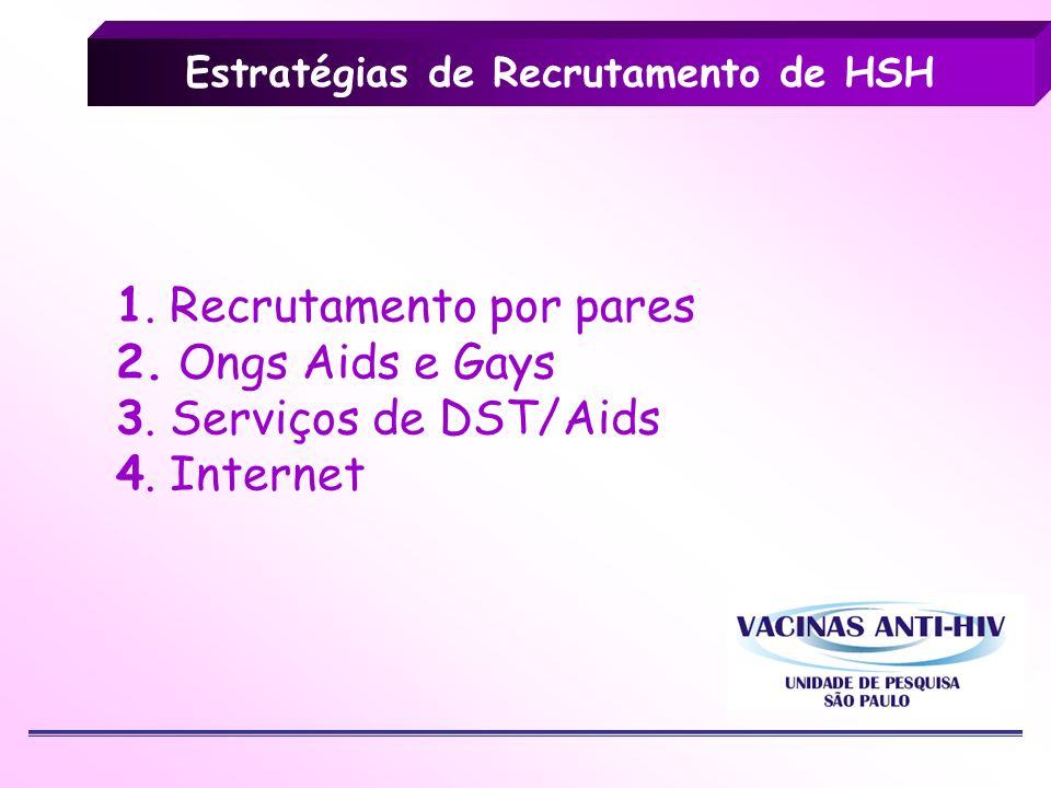 Estratégias de Recrutamento de HSH 1. Recrutamento por pares 2. Ongs Aids e Gays 3. Serviços de DST/Aids 4. Internet