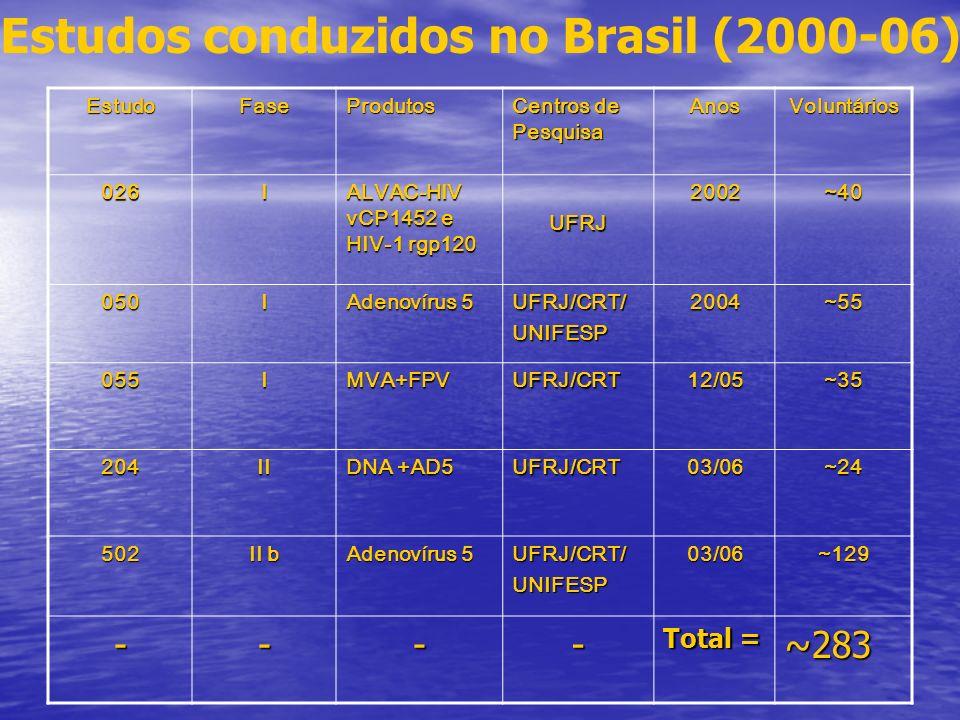 Estudos conduzidos no Brasil (2000-06)EstudoFaseProdutos Centros de Pesquisa AnosVoluntários 026I ALVAC-HIV vCP1452 e HIV-1 rgp120 UFRJ2002~40 050I Ad