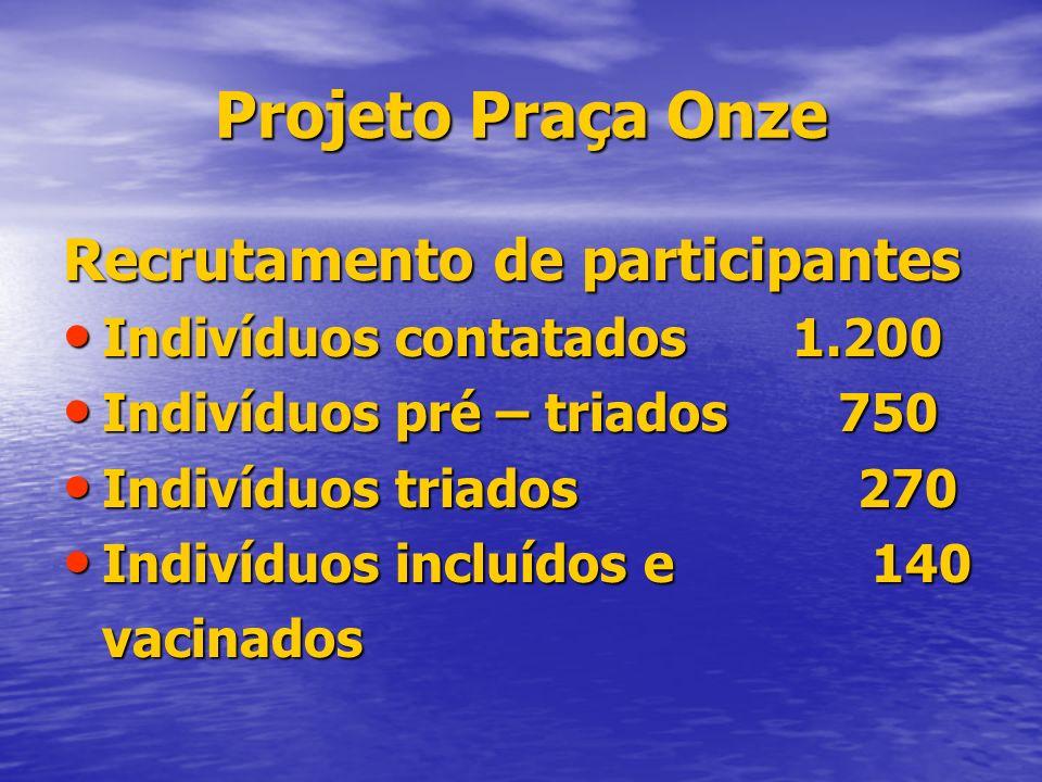 Projeto Praça Onze Recrutamento de participantes Indivíduos contatados1.200 Indivíduos contatados1.200 Indivíduos pré – triados 750 Indivíduos pré – t