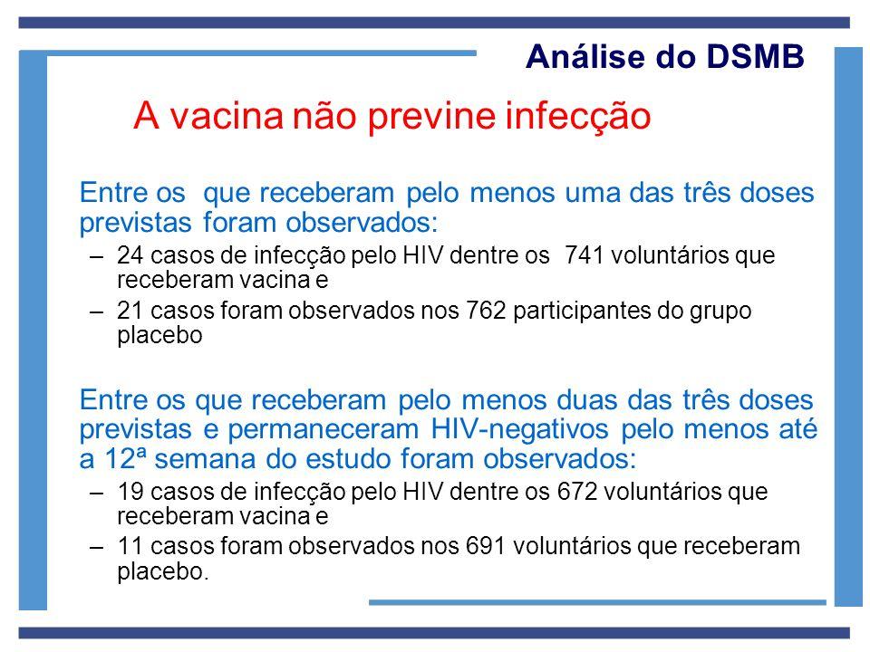 Análise do DSMB A vacina não previne infecção Entre os que receberam pelo menos uma das três doses previstas foram observados: –24 casos de infecção p