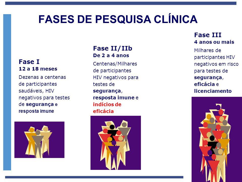 Fase I 12 a 18 meses Dezenas a centenas de participantes saudáveis, HIV negativos para testes de segurança e resposta imune Fase II/IIb De 2 a 4 anos