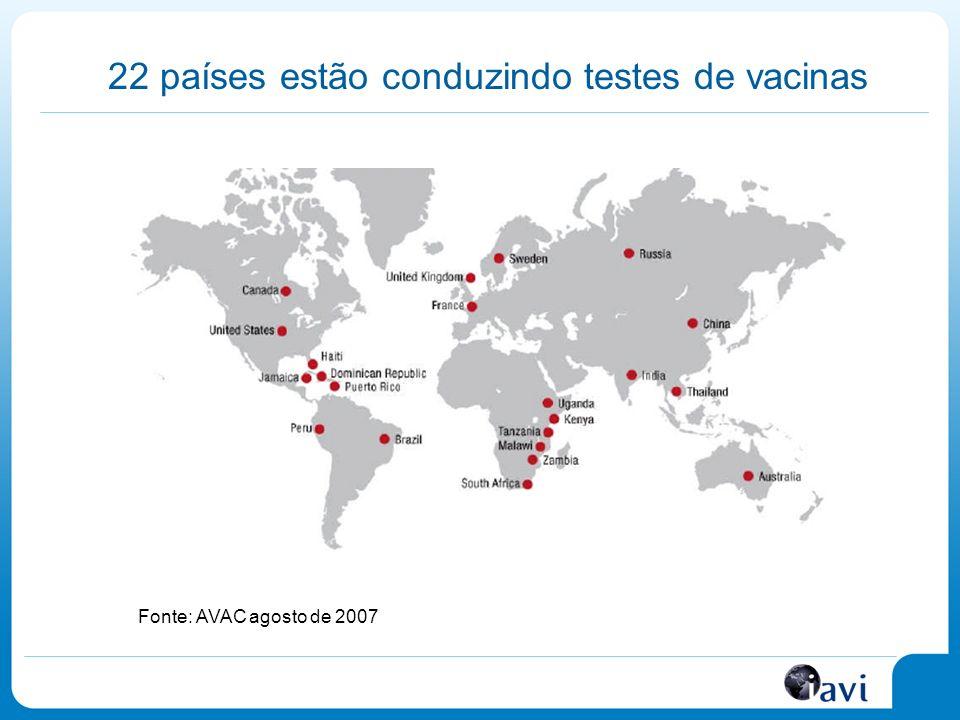 22 países estão conduzindo testes de vacinas Fonte: AVAC agosto de 2007