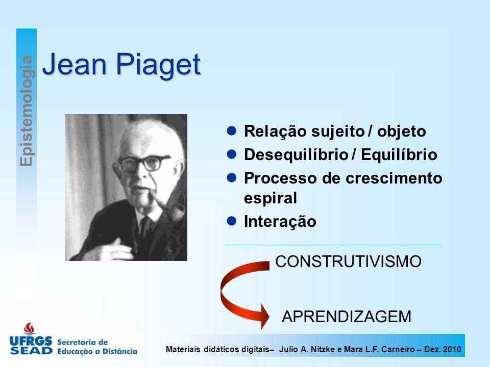 Materiais didáticos digitais– Julio A. Nitzke e Mara L.F. Carneiro – Dez. 2010 Jean Piaget Relação sujeito / objeto Desequilíbrio / Equilíbrio Process