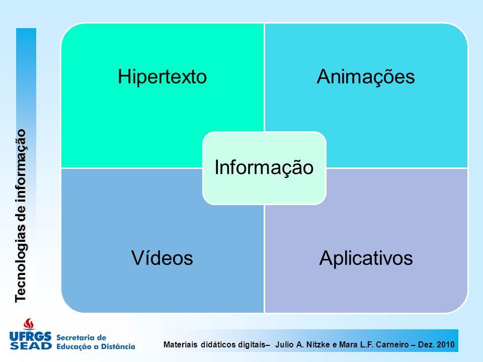 Materiais didáticos digitais– Julio A. Nitzke e Mara L.F. Carneiro – Dez. 2010 Tecnologias de informação HipertextoAnimações VídeosAplicativos Informa