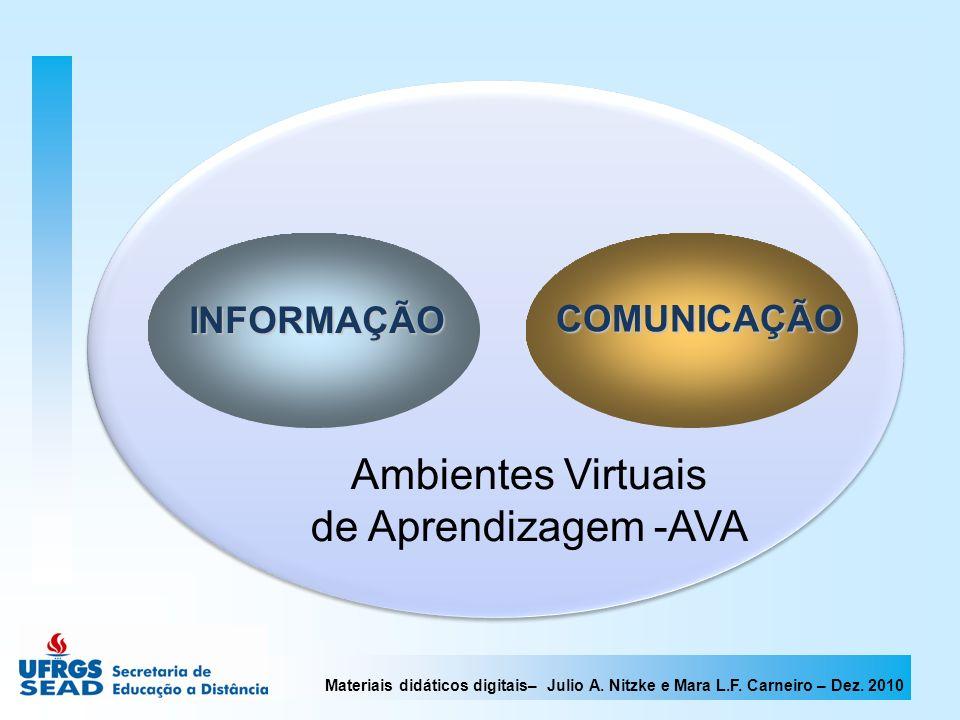 Materiais didáticos digitais– Julio A. Nitzke e Mara L.F. Carneiro – Dez. 2010 Ambientes Virtuais de Aprendizagem -AVA INFORMAÇÃO COMUNICAÇÃO