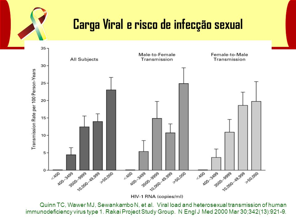 Carga Viral e risco de infecção sexual Quinn TC, Wawer MJ, Sewankambo N, et al. Viral load and heterosexual transmission of human immunodeficiency vir