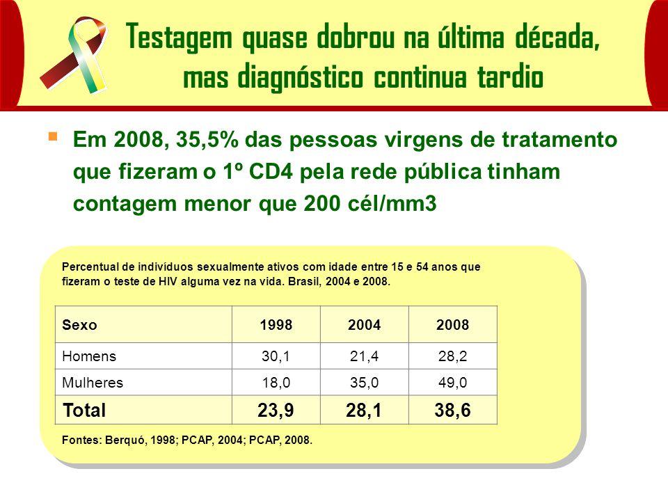 Percentual de indivíduos sexualmente ativos com idade entre 15 e 54 anos que fizeram o teste de HIV alguma vez na vida. Brasil, 2004 e 2008. Sexo19982