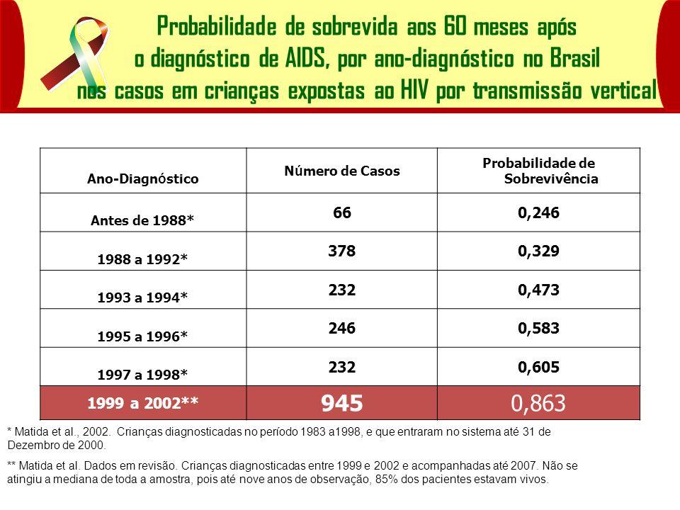 Probabilidade de sobrevida aos 60 meses após o diagnóstico de AIDS, por ano-diagnóstico no Brasil nos casos em crianças expostas ao HIV por transmissã