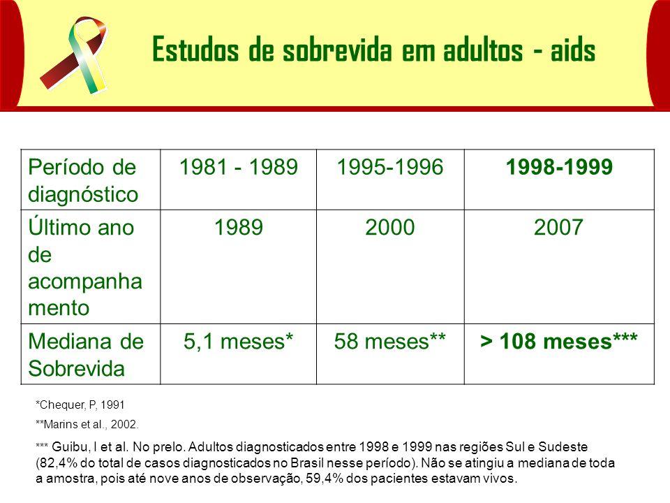 *Chequer, P, 1991 **Marins et al., 2002. *** Guibu, I et al. No prelo. Adultos diagnosticados entre 1998 e 1999 nas regiões Sul e Sudeste (82,4% do to