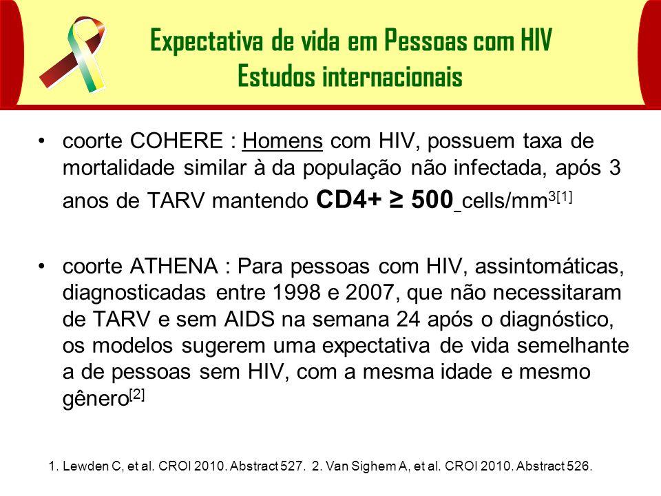 Expectativa de vida em Pessoas com HIV Estudos internacionais coorte COHERE : Homens com HIV, possuem taxa de mortalidade similar à da população não i