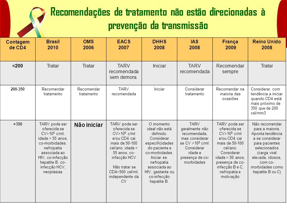 Recomendações de tratamento não estão direcionadas à prevenção da transmissão Contagem de CD4 Brasil 2010 OMS 2006 EACS 2007 DHHS 2008 IAS 2008 França