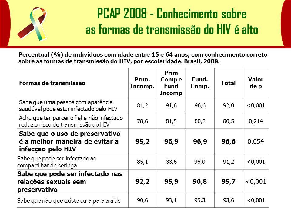 PCAP 2008 - Conhecimento sobre as formas de transmissão do HIV é alto Formas de transmissão Prim. Incomp. Prim Comp e Fund Incomp Fund. Comp. Total Va