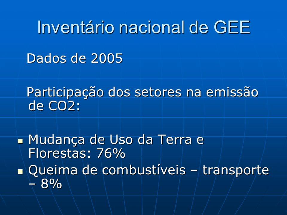 Inventário nacional de GEE Dados de 2005 Dados de 2005 Participação dos setores na emissão de CO2: Participação dos setores na emissão de CO2: Mudança