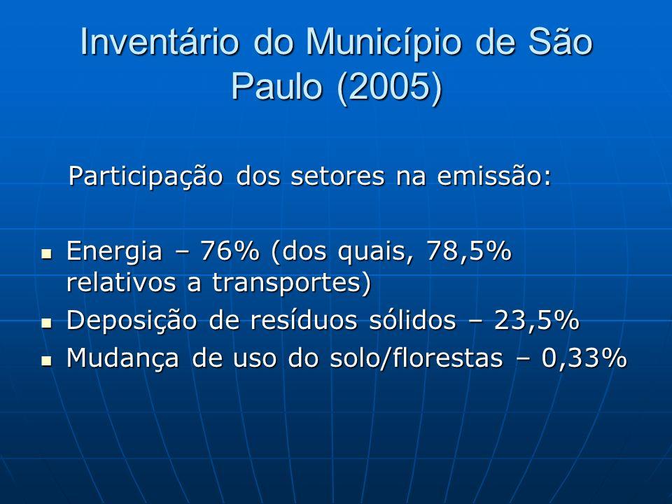 Inventário do Município de São Paulo (2005) Participação dos setores na emissão: Participação dos setores na emissão: Energia – 76% (dos quais, 78,5%