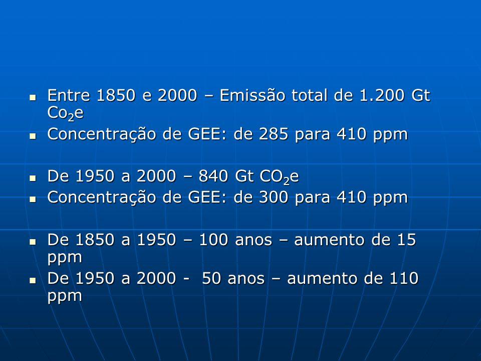 Entre 1850 e 2000 – Emissão total de 1.200 Gt Co 2 e Entre 1850 e 2000 – Emissão total de 1.200 Gt Co 2 e Concentração de GEE: de 285 para 410 ppm Con