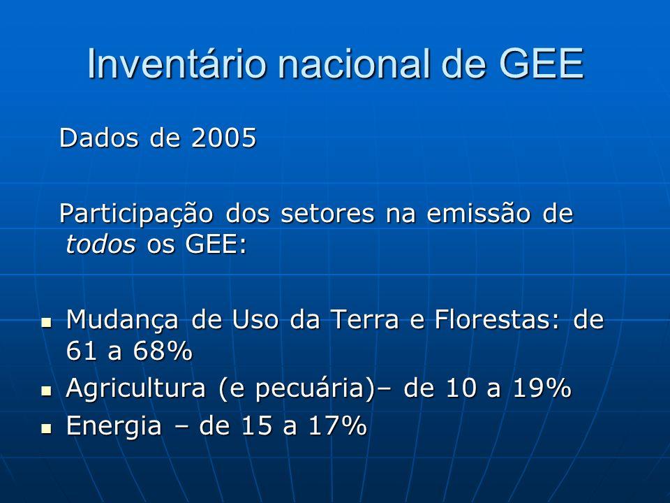Inventário nacional de GEE Dados de 2005 Dados de 2005 Participação dos setores na emissão de todos os GEE: Participação dos setores na emissão de tod