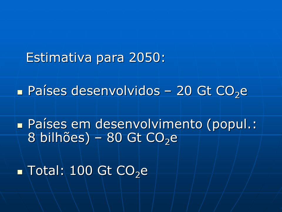 Estimativa para 2050: Estimativa para 2050: Países desenvolvidos – 20 Gt CO 2 e Países desenvolvidos – 20 Gt CO 2 e Países em desenvolvimento (popul.: