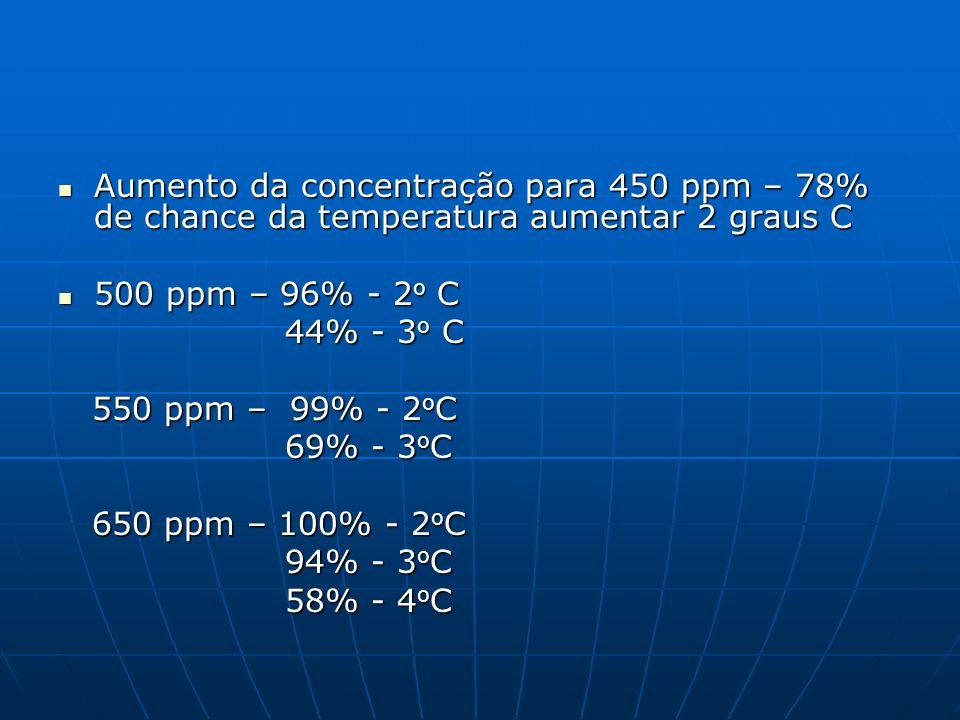 Aumento da concentração para 450 ppm – 78% de chance da temperatura aumentar 2 graus C Aumento da concentração para 450 ppm – 78% de chance da tempera