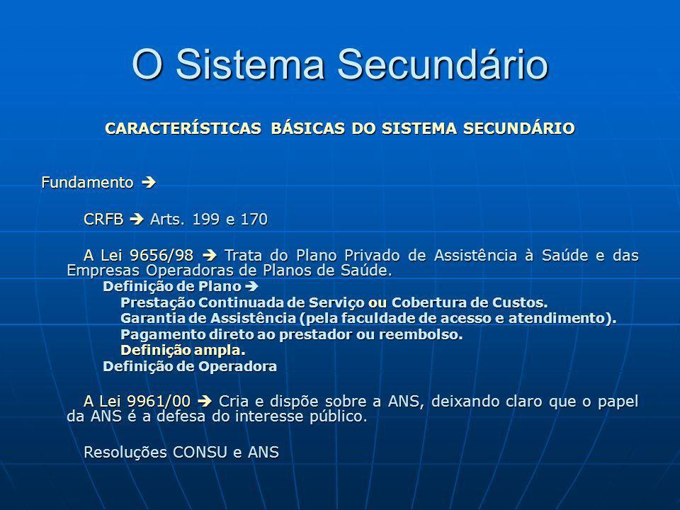 O Sistema Secundário CARACTERÍSTICAS BÁSICAS DO SISTEMA SECUNDÁRIO Fundamento Fundamento CRFB Arts. 199 e 170 CRFB Arts. 199 e 170 A Lei 9656/98 Trata