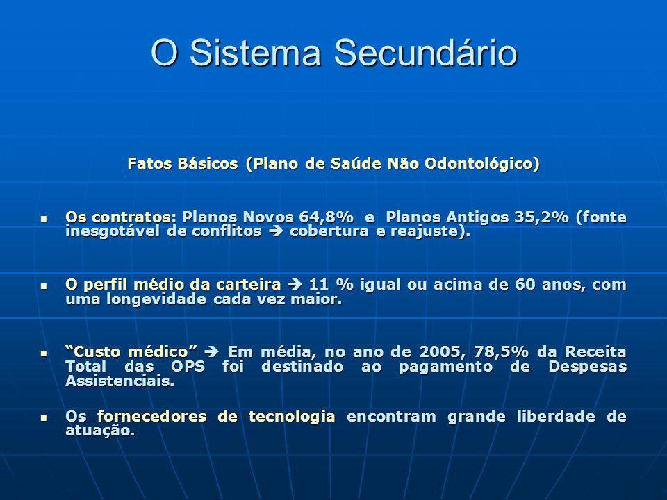 O Sistema Secundário Fatos Básicos (Plano de Saúde Não Odontológico) Os contratos: Planos Novos 64,8% e Planos Antigos 35,2% (fonte inesgotável de con