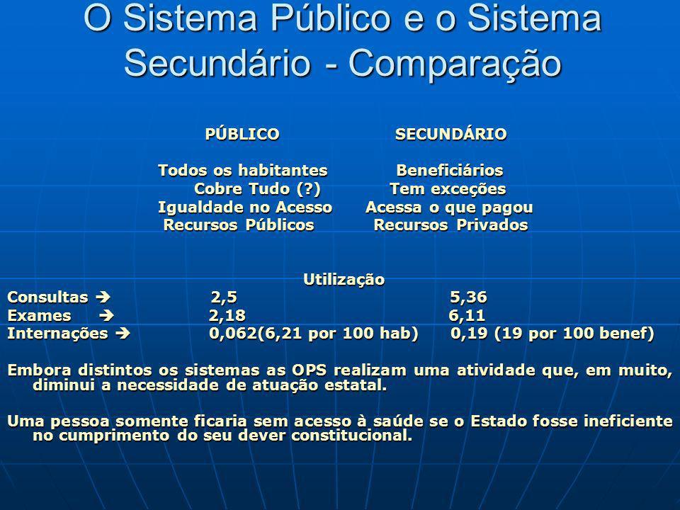 O Sistema Público e o Sistema Secundário - Comparação PÚBLICO SECUNDÁRIO PÚBLICO SECUNDÁRIO Todos os habitantes Beneficiários Todos os habitantes Bene
