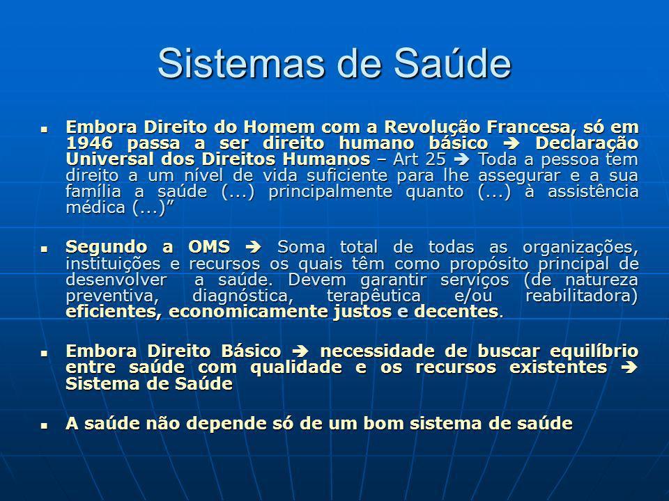 Sistemas de Saúde Embora Direito do Homem com a Revolução Francesa, só em 1946 passa a ser direito humano básico Declaração Universal dos Direitos Hum