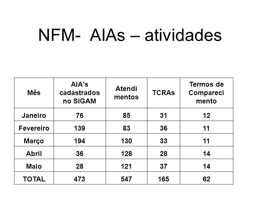 NFM- AIAs – atividades Mês AIA's cadastrados no SIGAM Atendi mentos TCRAs Termos de Compareci mento Janeiro76853112 Fevereiro139833611 Março1941303311
