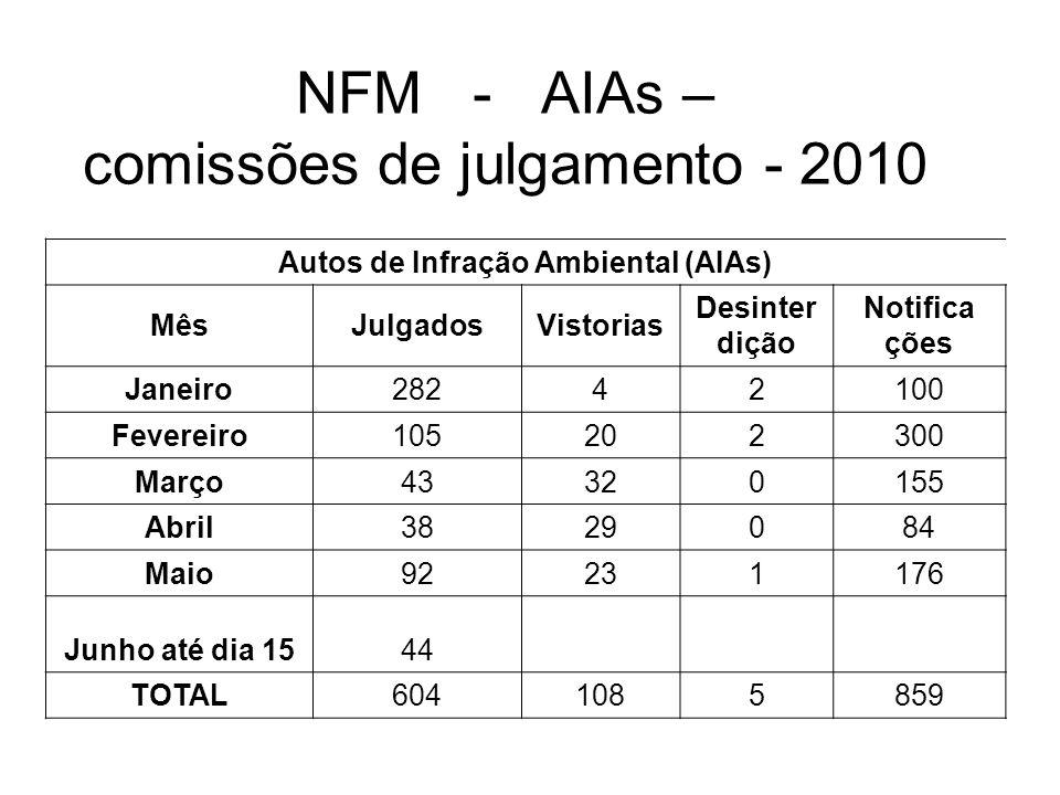 NFM - AIAs – comissões de julgamento - 2010 Autos de Infração Ambiental (AIAs) MêsJulgadosVistorias Desinter dição Notifica ções Janeiro28242100 Fever