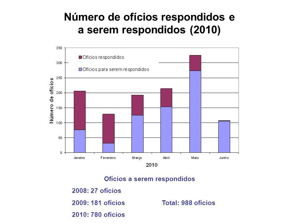 Ofícios a serem respondidos 2008: 27 ofícios 2009: 181 ofíciosTotal: 988 ofícios 2010: 780 ofícios Número de ofícios respondidos e a serem respondidos