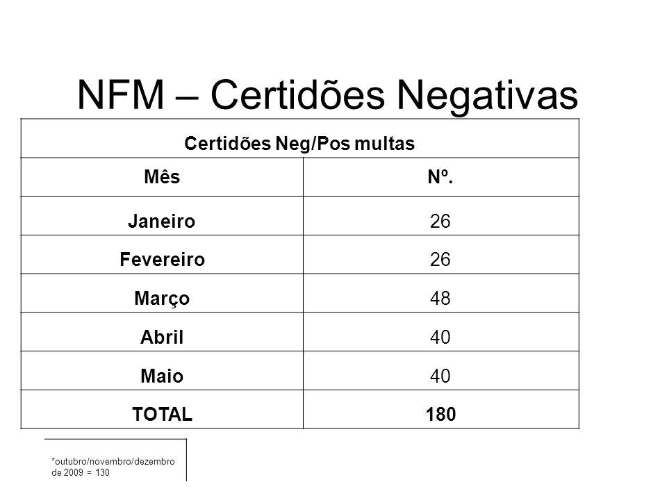 NFM – Certidões Negativas Certidões Neg/Pos multas MêsNº. Janeiro26 Fevereiro26 Março48 Abril40 Maio40 TOTAL180 *outubro/novembro/dezembro de 2009 = 1