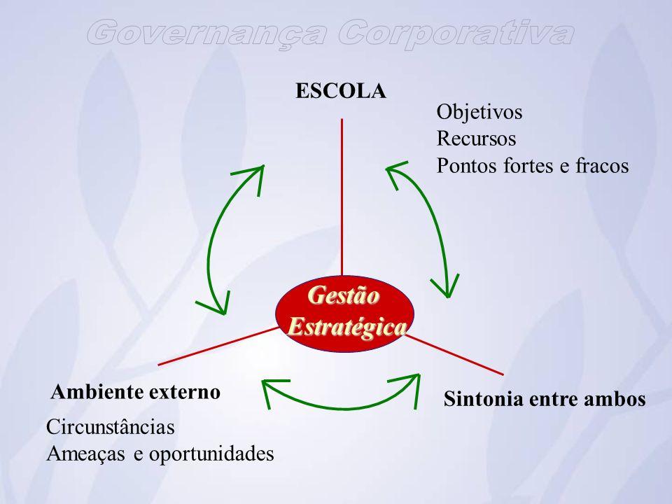 Ambiente externo ESCOLA Sintonia entre ambos Objetivos Recursos Pontos fortes e fracos Circunstâncias Ameaças e oportunidades Gestão GestãoEstratégica