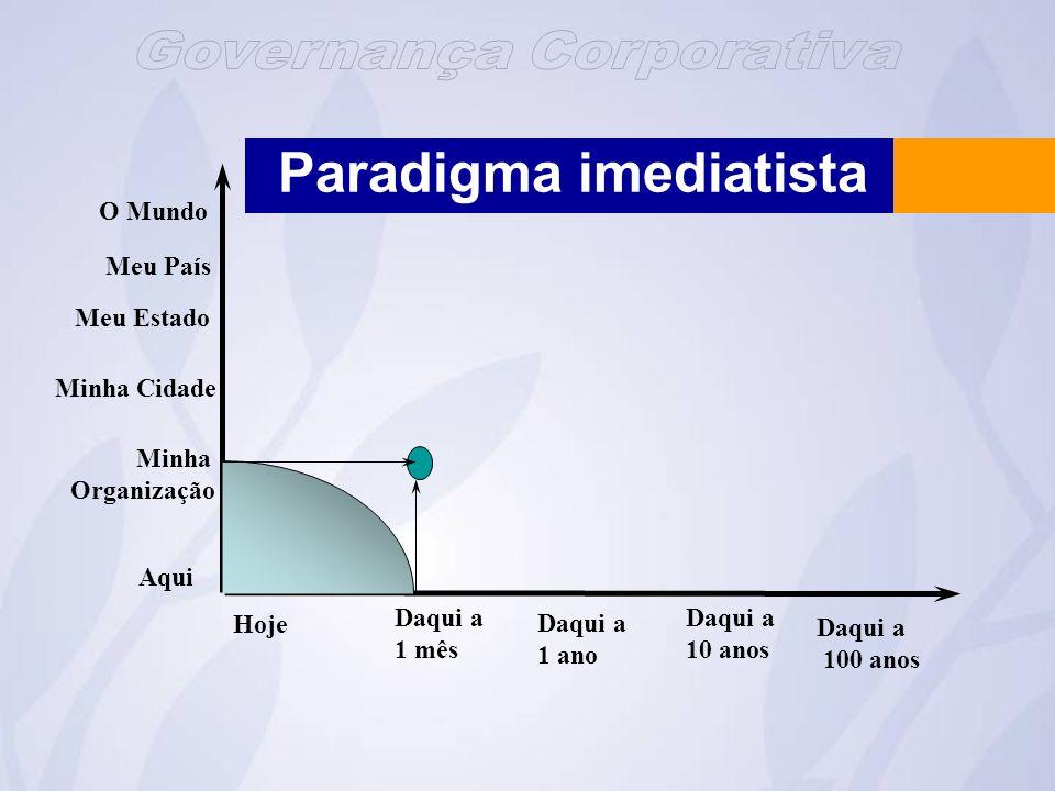 Paradigma imediatista O Mundo Aqui Minha Organização Minha Cidade Meu Estado Meu País Daqui a 1 ano Daqui a 100 anos Hoje Daqui a 1 mês Daqui a 10 anos