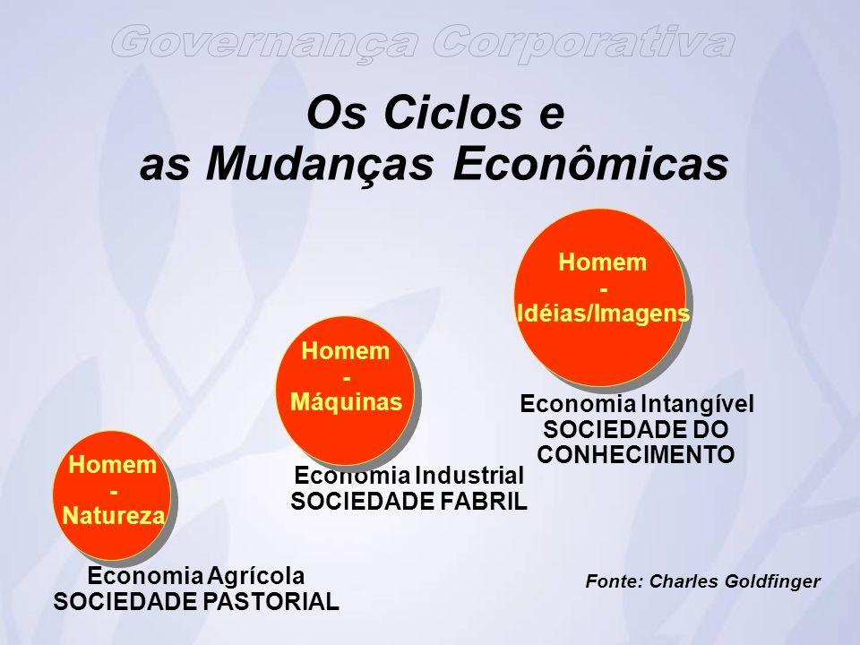 Economia Agrícola SOCIEDADE PASTORIAL Homem - Natureza Economia Industrial SOCIEDADE FABRIL Homem - Máquinas Economia Intangível SOCIEDADE DO CONHECIMENTO Homem - Idéias/Imagens Fonte: Charles Goldfinger Os Ciclos e as Mudanças Econômicas