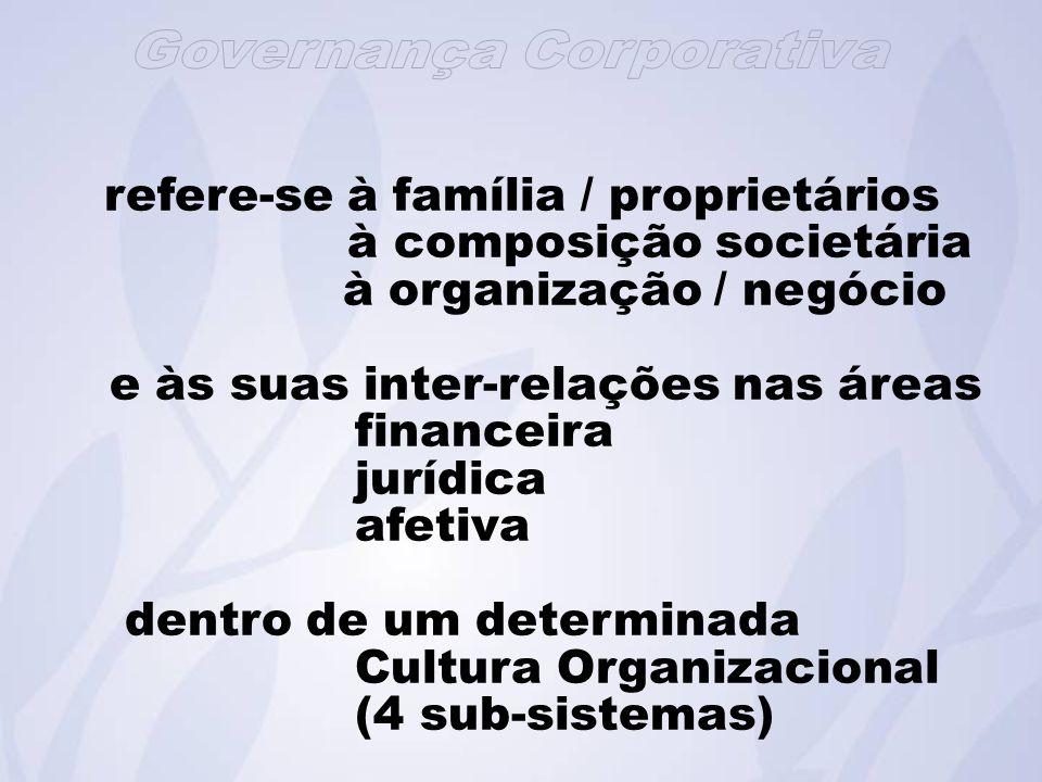 refere-se à família / proprietários à composição societária à organização / negócio e às suas inter-relações nas áreas financeira jurídica afetiva dentro de um determinada Cultura Organizacional (4 sub-sistemas)