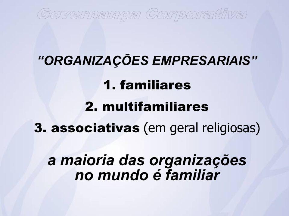 ORGANIZAÇÕES EMPRESARIAIS 1.familiares 2. multifamiliares 3.