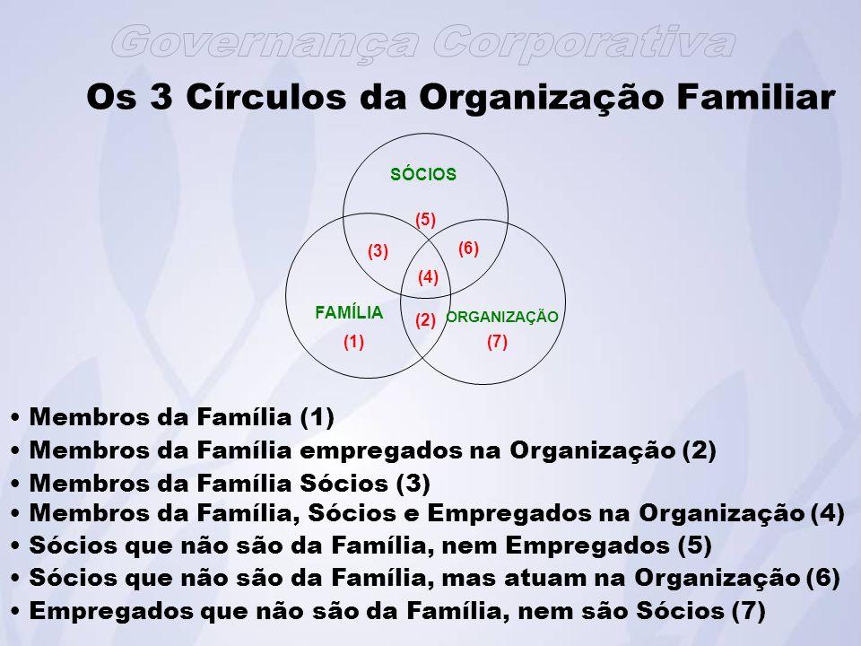 Os 3 Círculos da Organização Familiar SÓCIOS ORGANIZAÇÃO FAMÍLIA (7) (6) (5) (4) (3) (2) (1) Membros da Família (1) Membros da Família empregados na Organização (2) Membros da Família Sócios (3) Membros da Família, Sócios e Empregados na Organização (4) Sócios que não são da Família, nem Empregados (5) Sócios que não são da Família, mas atuam na Organização (6) Empregados que não são da Família, nem são Sócios (7)