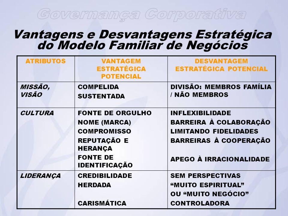 Vantagens e Desvantagens Estratégica do Modelo Familiar de Negócios ATRIBUTOSVANTAGEM ESTRATÉGICA POTENCIAL DESVANTAGEM ESTRATÉGICA POTENCIAL MISSÃO, VISÃO COMPELIDA SUSTENTADA DIVISÃO: MEMBROS FAMÍLIA / NÃO MEMBROS CULTURAFONTE DE ORGULHO NOME (MARCA) COMPROMISSO REPUTAÇÃO E HERANÇA FONTE DE IDENTIFICAÇÃO INFLEXIBILIDADE BARREIRA À COLABORAÇÃO LIMITANDO FIDELIDADES BARREIRAS À COOPERAÇÃO APEGO À IRRACIONALIDADE LIDERANÇACREDIBILIDADE HERDADA CARISMÁTICA SEM PERSPECTIVAS MUITO ESPIRITUAL OU MUITO NEGÓCIO CONTROLADORA